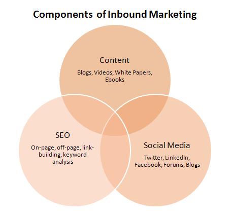 Hubspot: Inbound Marketing